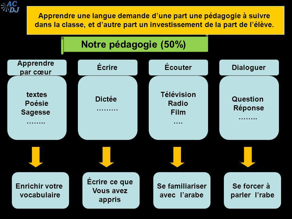 Notre pédagogie (50%) Apprendre par cœur textes Poésie Sagesse ……..