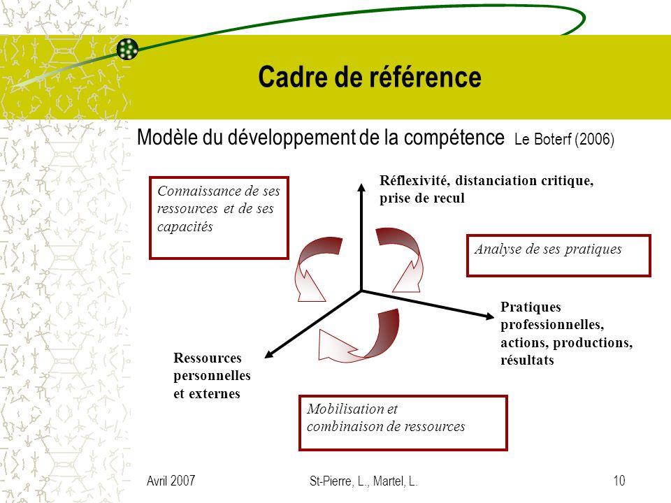 Avril 2007St-Pierre, L., Martel, L.10 Cadre de référence Modèle du développement de la compétence Le Boterf (2006) Pratiques professionnelles, actions