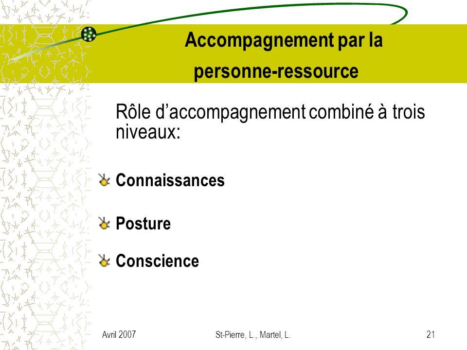 Avril 2007St-Pierre, L., Martel, L.21 Accompagnement par la personne-ressource Rôle daccompagnement combiné à trois niveaux: Connaissances Posture Con