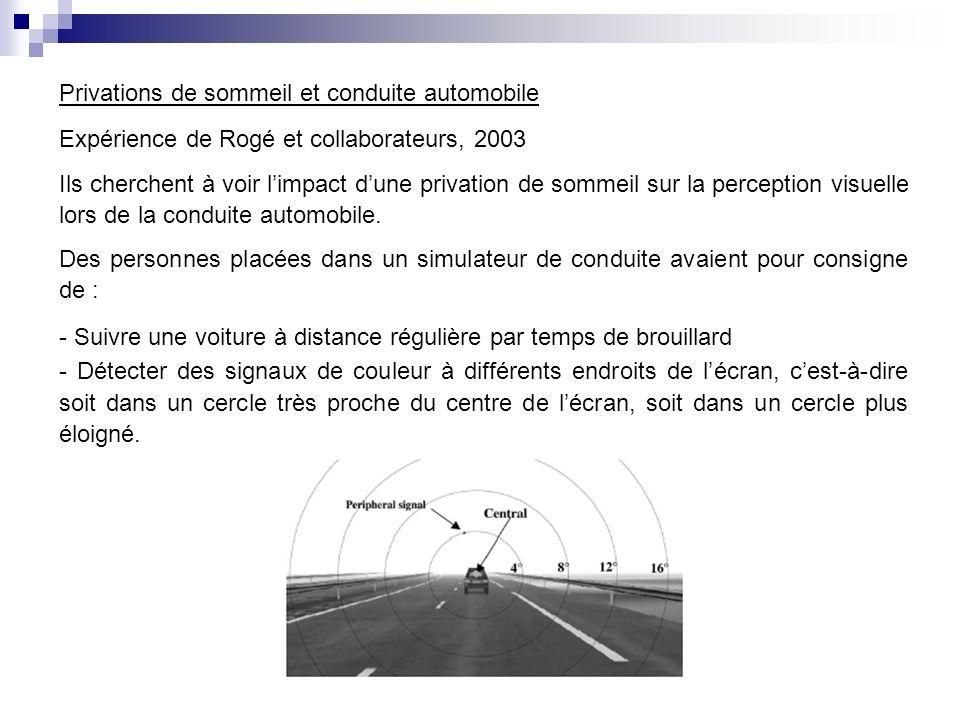 Privations de sommeil et conduite automobile Expérience de Rogé et collaborateurs, 2003 Des personnes placées dans un simulateur de conduite avaient p