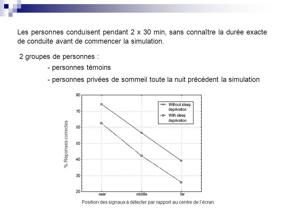 Les personnes conduisent pendant 2 x 30 min, sans connaître la durée exacte de conduite avant de commencer la simulation. 2 groupes de personnes : - p
