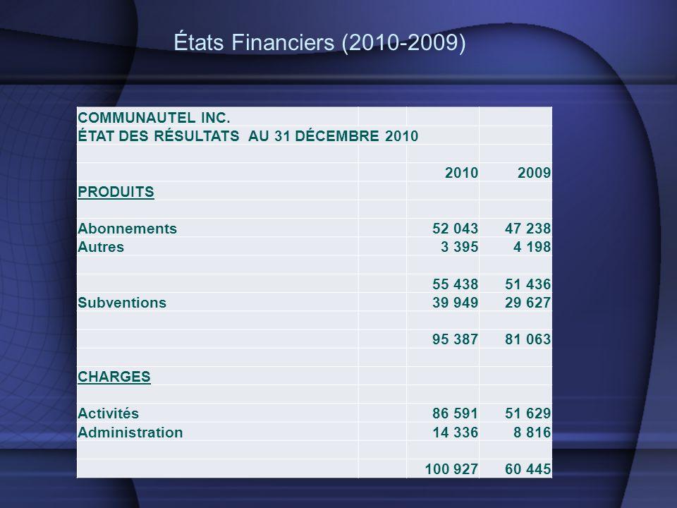 États Financiers (2010-2009) COMMUNAUTEL INC. ÉTAT DES RÉSULTATS AU 31 DÉCEMBRE 2010 20102009 PRODUITS Abonnements52 04347 238 Autres3 3954 198 55 438