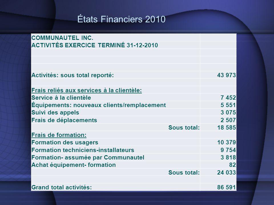 COMMUNAUTEL INC. ACTIVITÉS EXERCICE TERMINÉ 31-12-2010 Activités: sous total reporté:43 973 Frais reliés aux services à la clientèle: Service à la cli