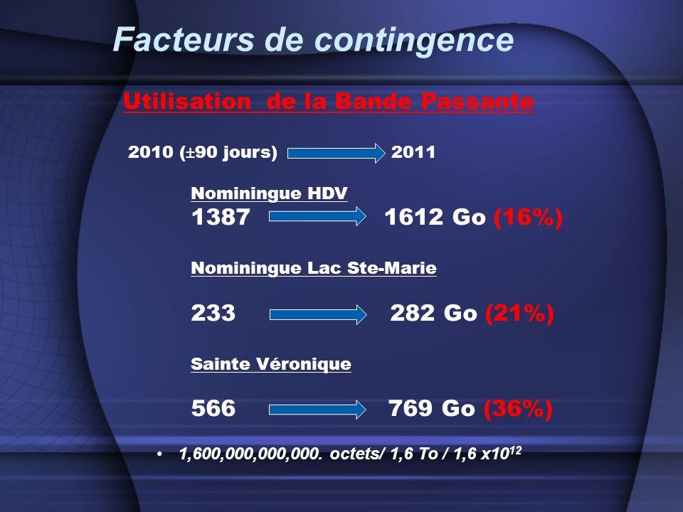 Utilisation de la Bande Passante 2010 (±90 jours) 2011 Nominingue HDV 1387 1612 Go (16%) Nominingue Lac Ste-Marie 233 282 Go (21%) Sainte Véronique 566 769 Go (36%) 1,600,000,000,000.