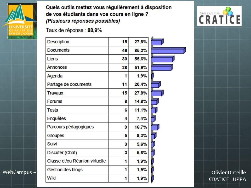 Olivier Duteille CRATICE - UPPA WebCampus – UPPA - 2011 Que peut-on améliorer en terme dusages du WebCampus .