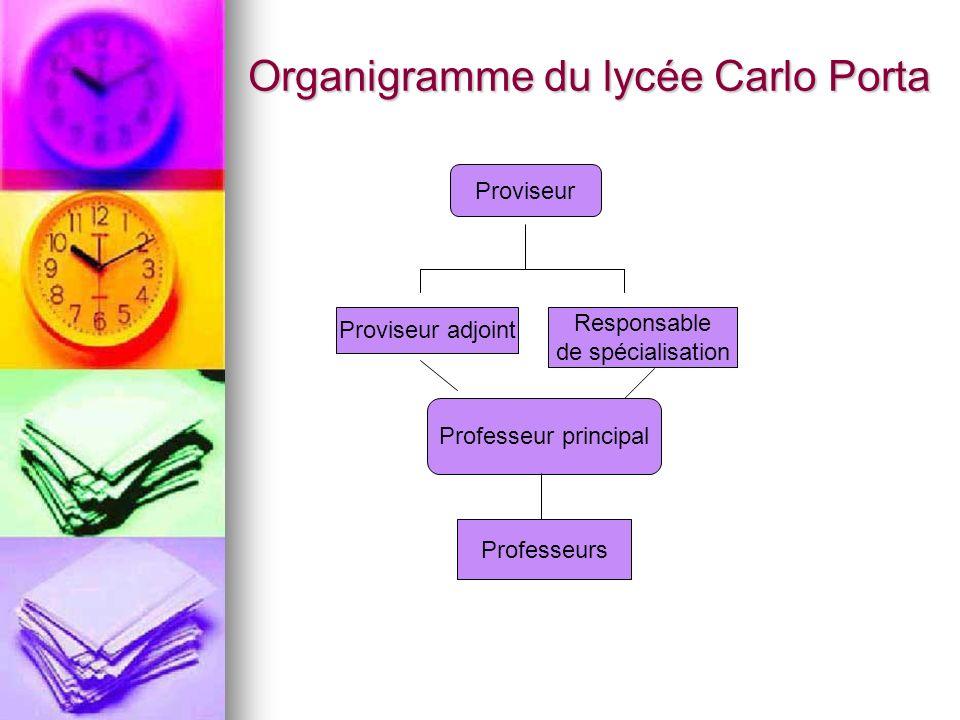 Organigramme du lycée Carlo Porta Proviseur Proviseur adjoint Responsable de spécialisation Professeur principal Professeurs