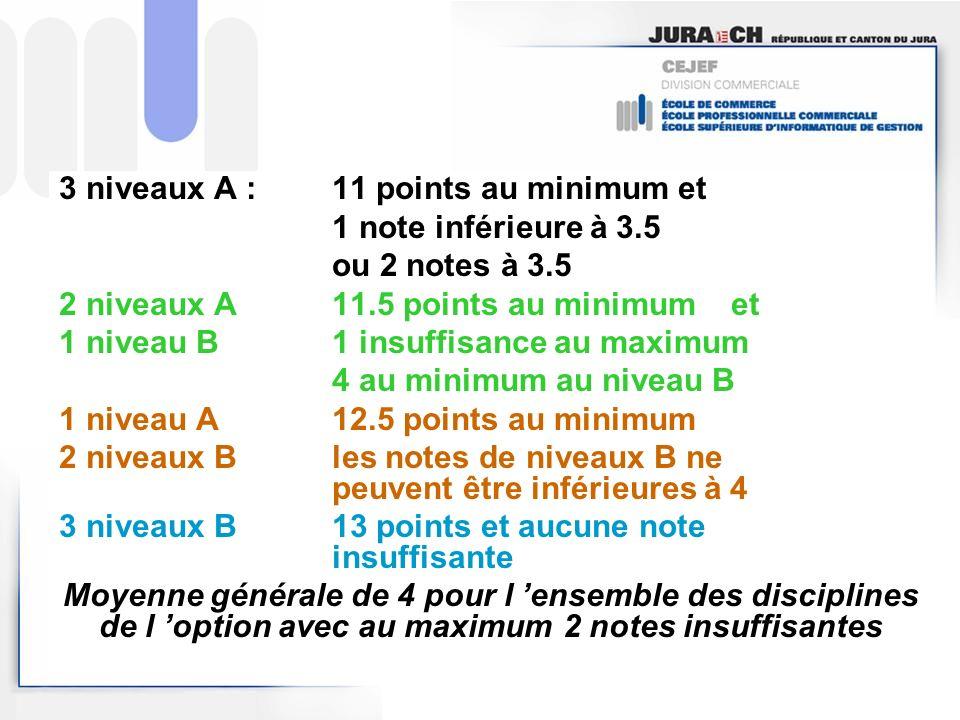 3 niveaux A : 11 points au minimum et 1 note inférieure à 3.5 ou 2 notes à 3.5 2 niveaux A 11.5 points au minimumet 1 niveau B1 insuffisance au maximu