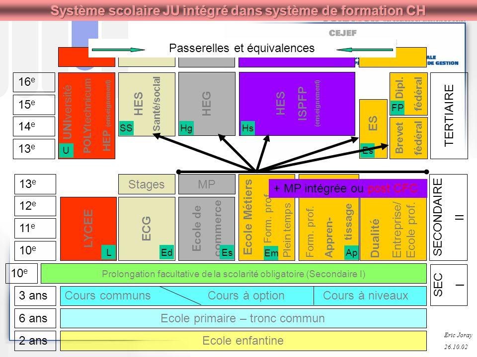 10 e 11 e 12 e 13 e SECONDAIRE II MPStages LYCEE ECG Ecole de commerce LEdEs Ecole Métiers Form. prof. Plein tempsForm. prof.Appren- tissage Em Ap Dua