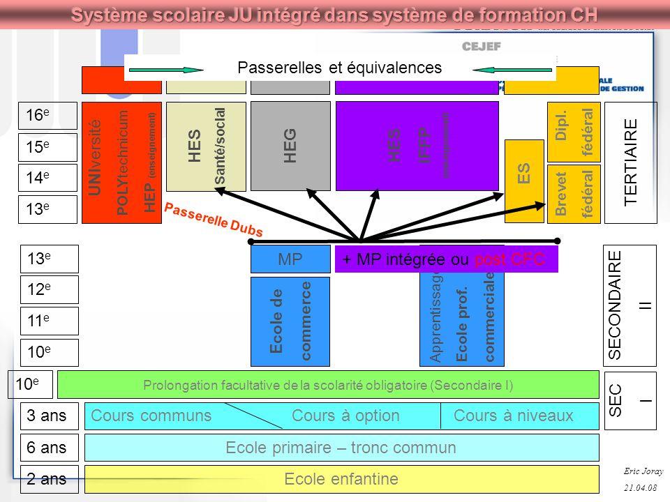 10 e 11 e 12 e 13 e SECONDAIRE II MP Ecole de commerce Apprentissage.Ecole prof.commerciale + MP intégrée ou post CFC 2 ans 6 ans 3 ans 10 e Ecole enf