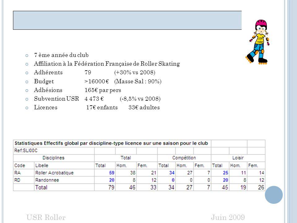 SAISON 2009 - 2010 7 ème année du club Affiliation à la Fédération Française de Roller Skating Adhérents79 (+30% vs 2008) Budget>16000 (Masse Sal : 90