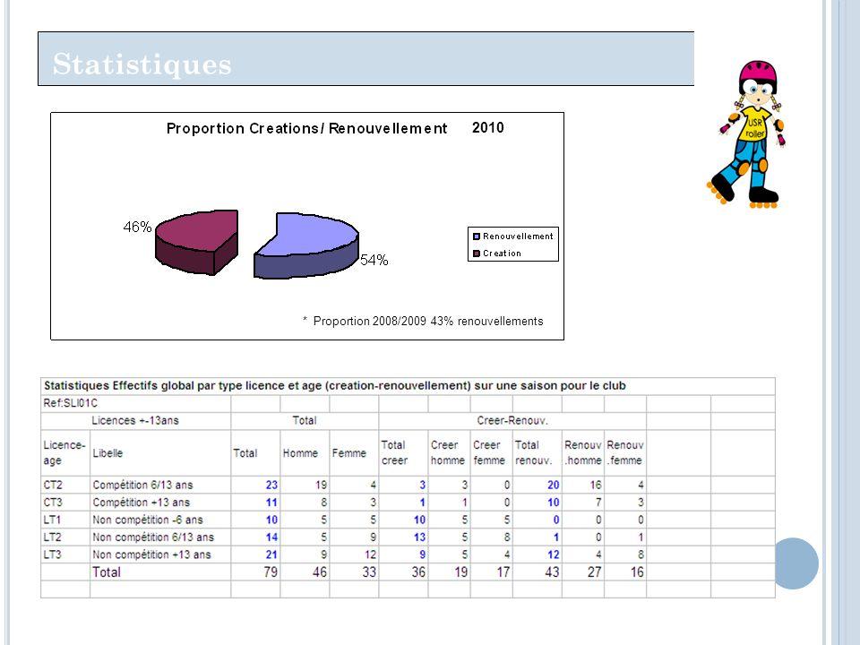 Statistiques 2010 * Proportion 2008/2009 43% renouvellements