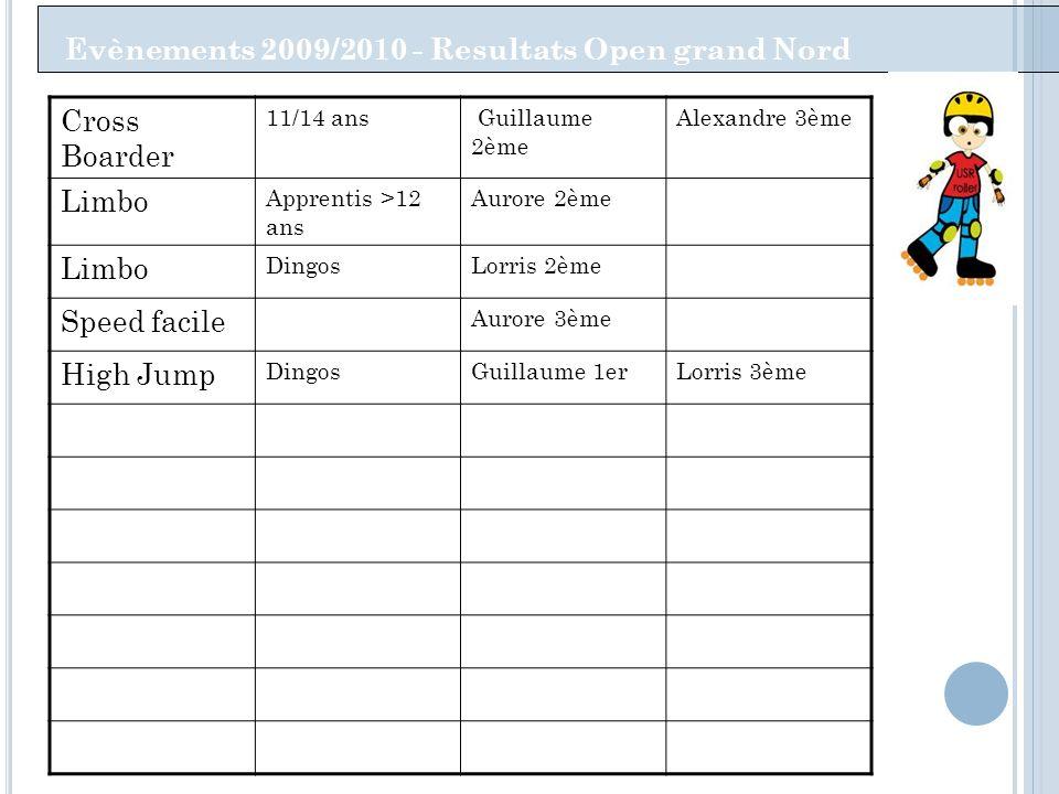 Evènements 2009/2010 - Resultats Open grand Nord Cross Boarder 11/14 ans Guillaume 2ème Alexandre 3ème Limbo Apprentis >12 ans Aurore 2ème Limbo Dingo