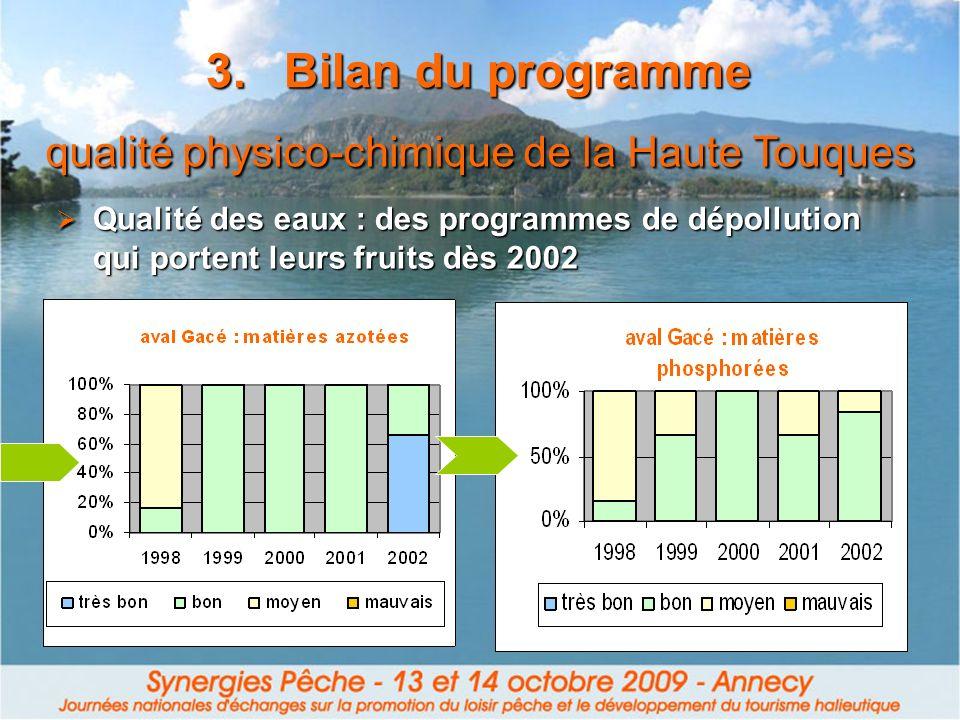 qualité physico-chimique de la Haute Touques Qualité des eaux : des programmes de dépollution qui portent leurs fruits dès 2002 Qualité des eaux : des