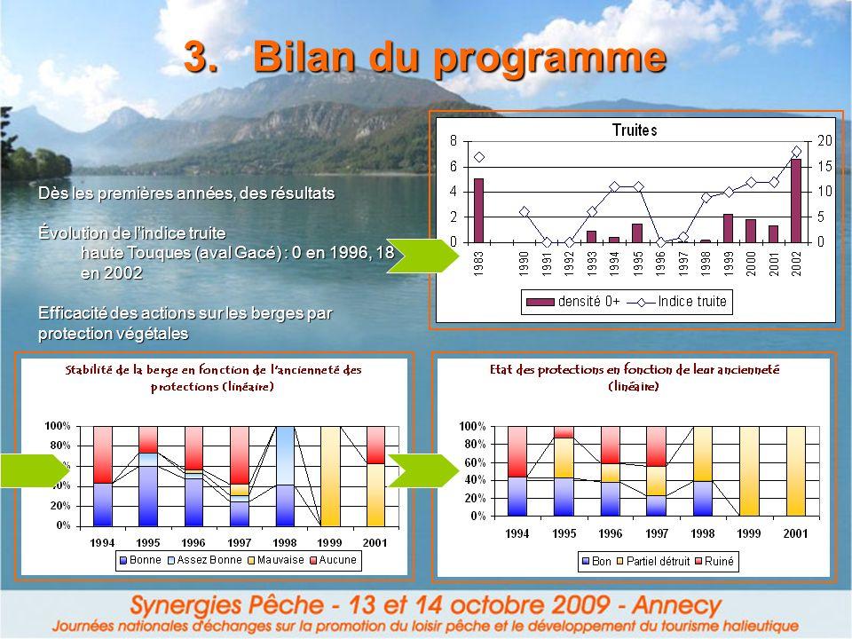 Efficacité des actions sur les berges par protection végétales 3.Bilan du programme Dès les premières années, des résultats Évolution de lindice truit