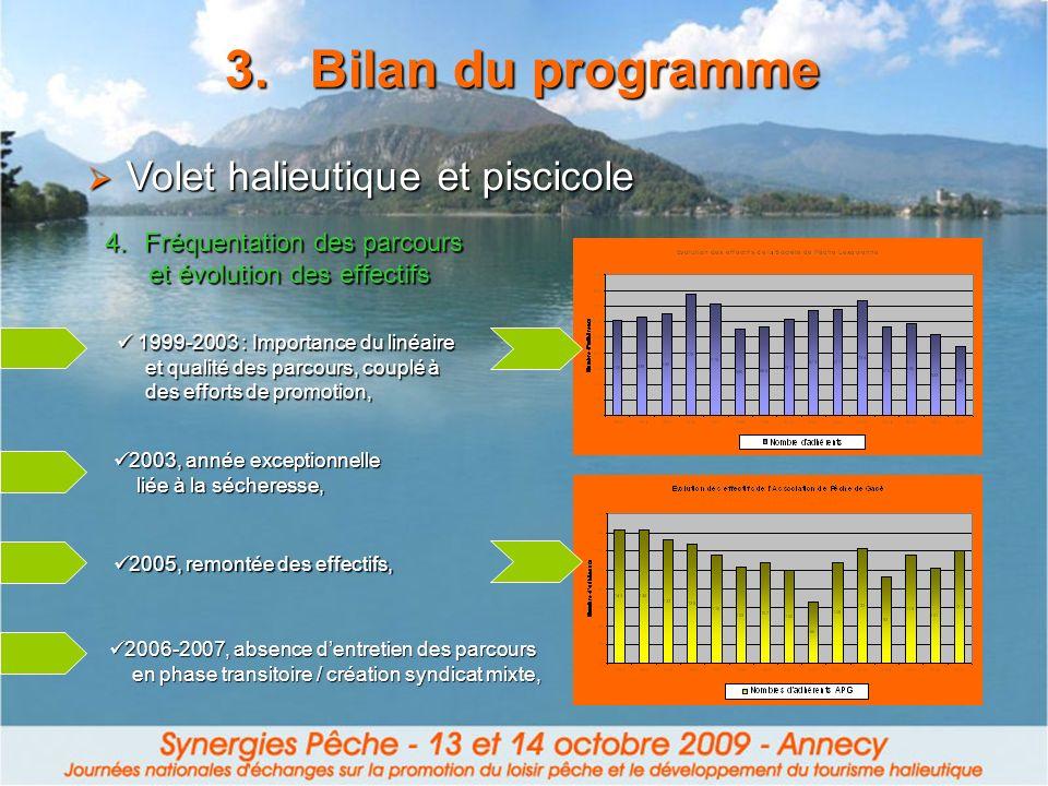 3.Bilan du programme 4.Fréquentation des parcours et évolution des effectifs et évolution des effectifs Volet halieutique et piscicole Volet halieutiq