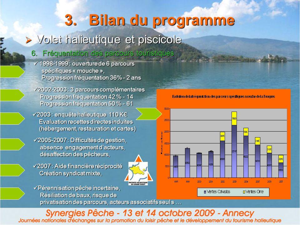 3.Bilan du programme 6.Fréquentation des parcours touristiques Volet halieutique et piscicole Volet halieutique et piscicole 1998-1999 : ouverture de
