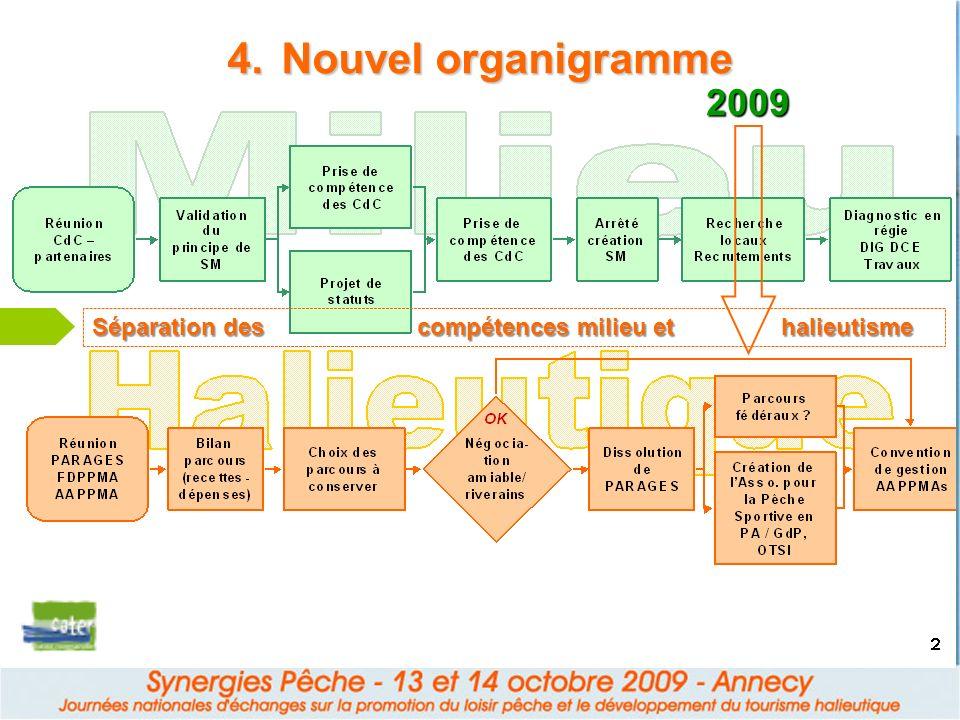 4.Nouvel organigramme 2009 Séparation des compétences milieu et halieutisme