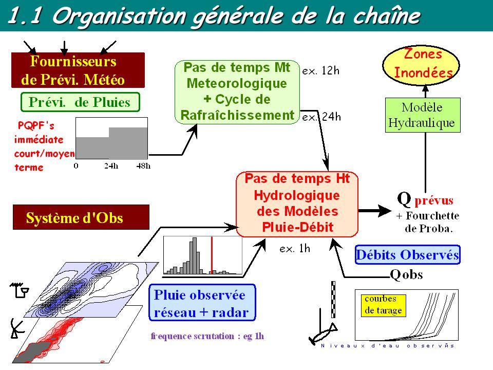 5 Perspectives Mise en opérationnel Activation de la chaîne d après les prévisions analogues à 5j Accès horaire aux données en temps réel Accès journalier aux prévisions Mode dégradé : pb.