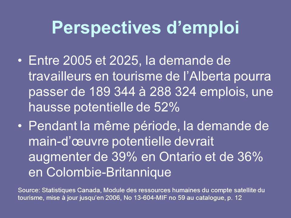 Perspectives demploi Entre 2005 et 2025, la demande de travailleurs en tourisme de lAlberta pourra passer de 189 344 à 288 324 emplois, une hausse pot