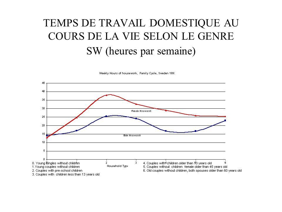 TEMPS DE TRAVAIL DOMESTIQUE AU COURS DE LA VIE SELON LE GENRE SW (heures par semaine)