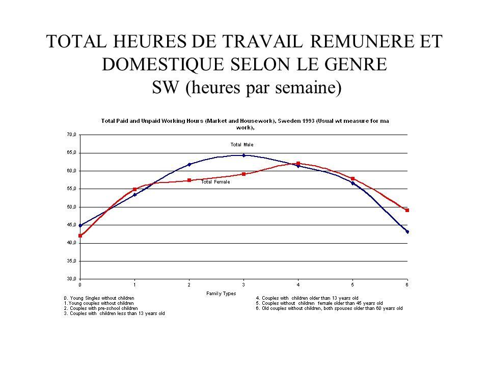 TOTAL HEURES DE TRAVAIL REMUNERE ET DOMESTIQUE SELON LE GENRE SW (heures par semaine)