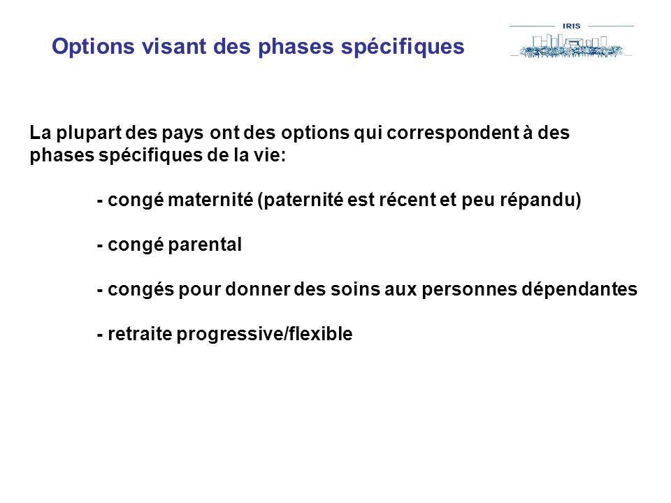 Options visant des phases spécifiques La plupart des pays ont des options qui correspondent à des phases spécifiques de la vie: - congé maternité (pat