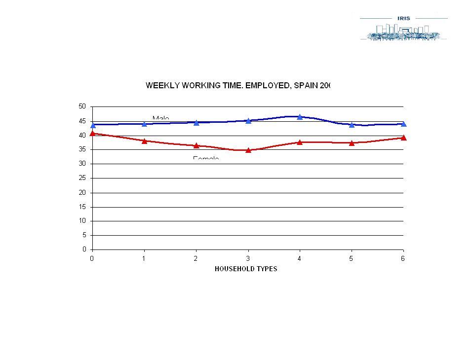 Innovations à léchelle des entreprises Temps de travail variable en fonction de lâge (VW) Temps choisi (Boiron) Large palette de choix daménagement du temps de travail.
