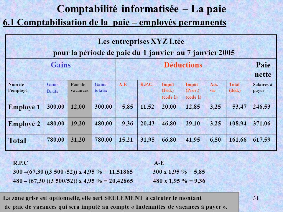 COMP 201031 Comptabilité informatisée – La paie 6.1 Comptabilisation de la paie – employés permanents Les entreprises XYZ Ltée pour la période de paie du 1 janvier au 7 janvier 2005 GainsDéductionsPaie nette Nom de lemployé Gains Bruts Paie de vacances Gains totaux A-ER.P.C.Impôt (Féd.) (code 1) Impôt (Prov.) (code 1) Ass.