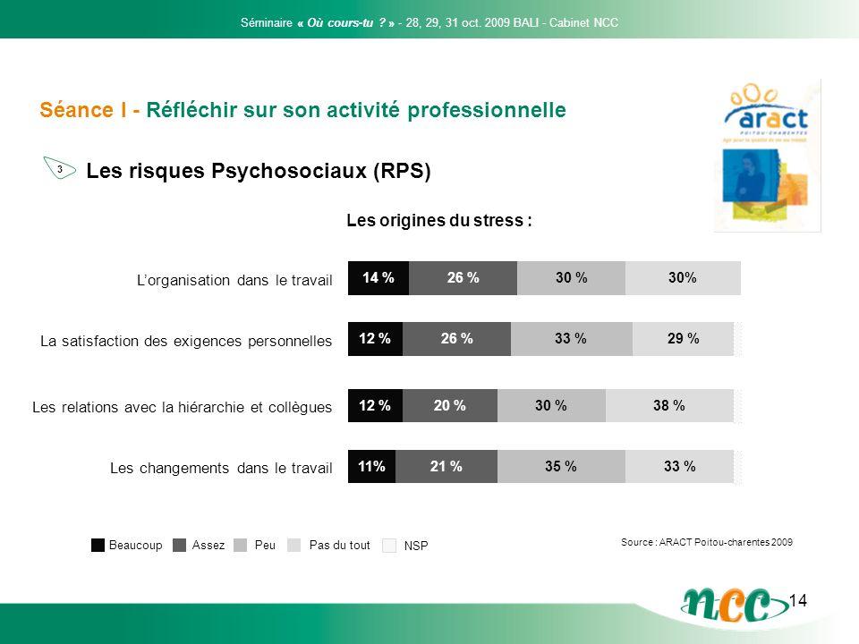 14 Séance I - Réfléchir sur son activité professionnelle Les risques Psychosociaux (RPS) Les origines du stress : 14 % 26 %30% Lorganisation dans le t