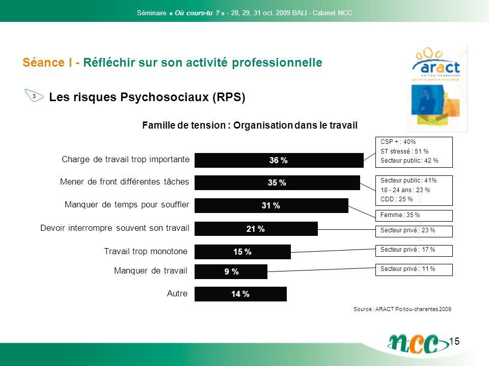 15 Séance I - Réfléchir sur son activité professionnelle Les risques Psychosociaux (RPS) Famille de tension : Organisation dans le travail 36 % Charge