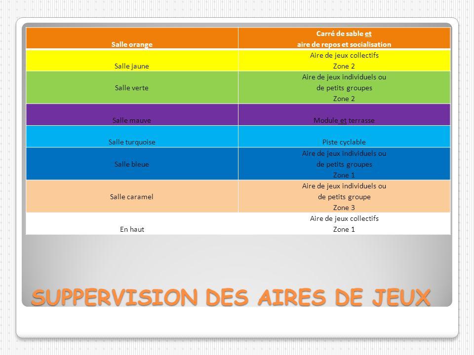 SUPPERVISION DES AIRES DE JEUX Salle orange Carré de sable et aire de repos et socialisation Salle jaune Aire de jeux collectifs Zone 2 Salle verte Ai