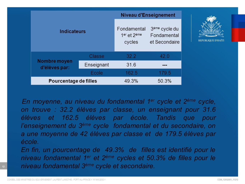 CDM_12052901_11212 CONSEIL DES MINISTRES DU GOUVERNEMENT LAURENT LAMOTHE - PORT-AU-PRINCE 12 Indicateurs Niveau d Enseignement Fondamental 1 er et 2 ème cycles 3 ème cycle du Fondamental et Secondaire Nombre moyen d élèves par: Classe32.242.0 Enseignant31.6--- Ecole162.5179.5 Pourcentage de filles49.3%50.3% En moyenne, au niveau du fondamental 1 er cycle et 2 ème cycle, on trouve : 32.2 élèves par classe, un enseignant pour 31.6 élèves et 162.5 élèves par école.