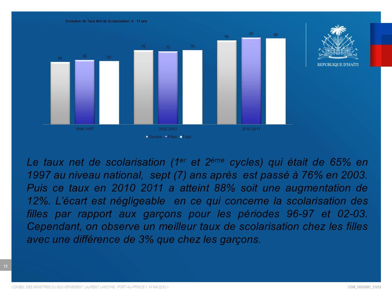 CDM_12052901_11212 CONSEIL DES MINISTRES DU GOUVERNEMENT LAURENT LAMOTHE - PORT-AU-PRINCE 13 Le taux net de scolarisation (1 er et 2 ème cycles) qui était de 65% en 1997 au niveau national, sept (7) ans après est passé à 76% en 2003.