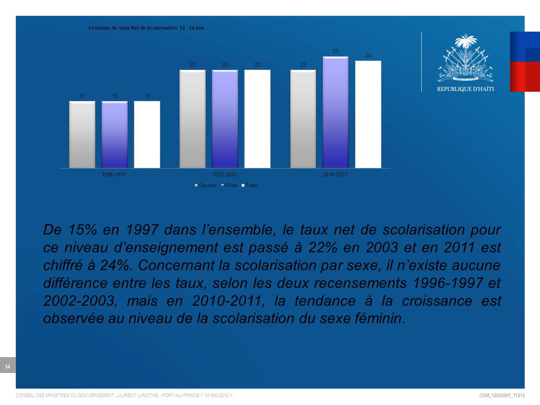 CDM_12052901_11212 CONSEIL DES MINISTRES DU GOUVERNEMENT LAURENT LAMOTHE - PORT-AU-PRINCE 14 De 15% en 1997 dans lensemble, le taux net de scolarisation pour ce niveau denseignement est passé à 22% en 2003 et en 2011 est chiffré à 24%.