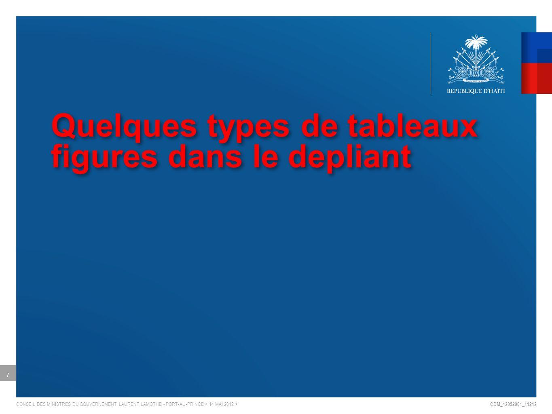 CDM_12052901_11212 CONSEIL DES MINISTRES DU GOUVERNEMENT LAURENT LAMOTHE - PORT-AU-PRINCE Quelques types de tableaux figures dans le depliant 7