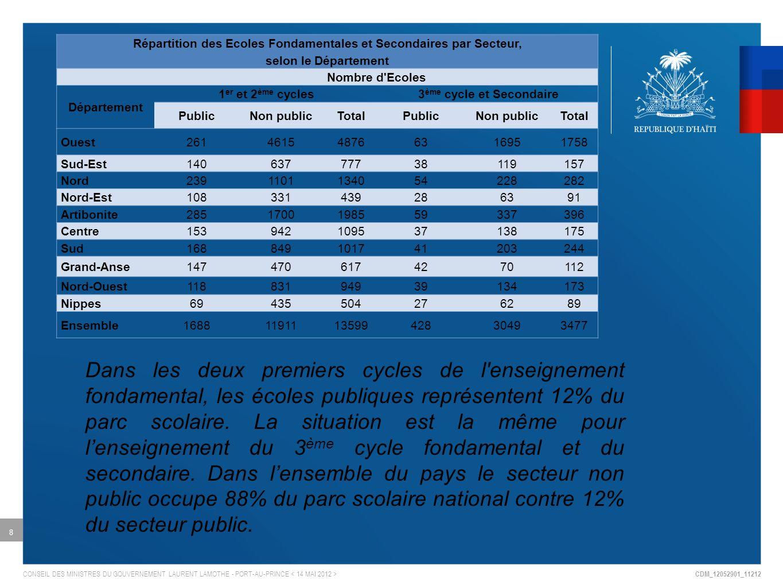 CDM_12052901_11212 CONSEIL DES MINISTRES DU GOUVERNEMENT LAURENT LAMOTHE - PORT-AU-PRINCE 8 Répartition des Ecoles Fondamentales et Secondaires par Secteur, selon le Département Nombre d Ecoles Département 1 er et 2 ème cycles3 ème cycle et Secondaire PublicNon publicTotalPublicNon publicTotal Ouest261461548766316951758 Sud-Est14063777738119157 Nord2391101134054228282 Nord-Est108331439286391 Artibonite2851700198559337396 Centre153942109537138175 Sud168849101741203244 Grand-Anse1474706174270112 Nord-Ouest11883194939134173 Nippes69435504276289 Ensemble1688119111359942830493477 Dans les deux premiers cycles de l enseignement fondamental, les écoles publiques représentent 12% du parc scolaire.
