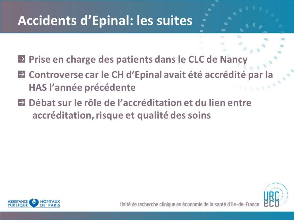 Accidents dEpinal: les suites Prise en charge des patients dans le CLC de Nancy Controverse car le CH dEpinal avait été accrédité par la HAS lannée précédente Débat sur le rôle de laccréditation et du lien entre accréditation, risque et qualité des soins