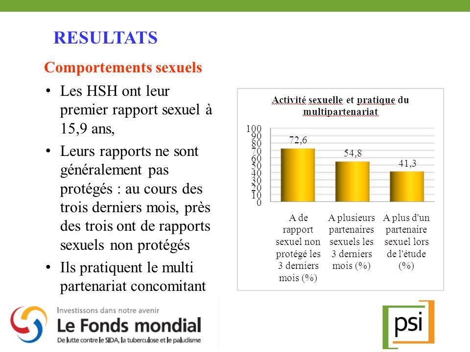 Les HSH ont leur premier rapport sexuel à 15,9 ans, Leurs rapports ne sont généralement pas protégés : au cours des trois derniers mois, près des troi