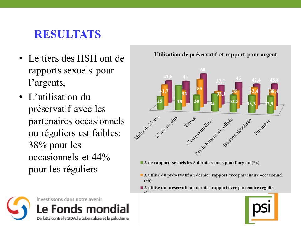 Le tiers des HSH ont de rapports sexuels pour largents, Lutilisation du préservatif avec les partenaires occasionnels ou réguliers est faibles: 38% po