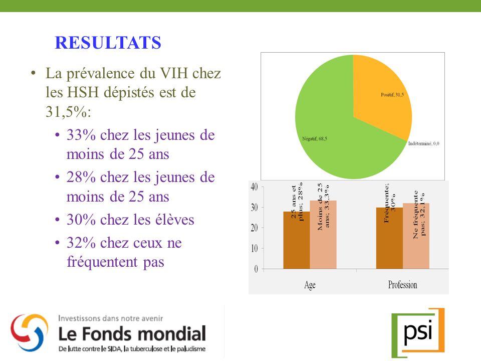 La prévalence du VIH chez les HSH dépistés est de 31,5%: 33% chez les jeunes de moins de 25 ans 28% chez les jeunes de moins de 25 ans 30% chez les él