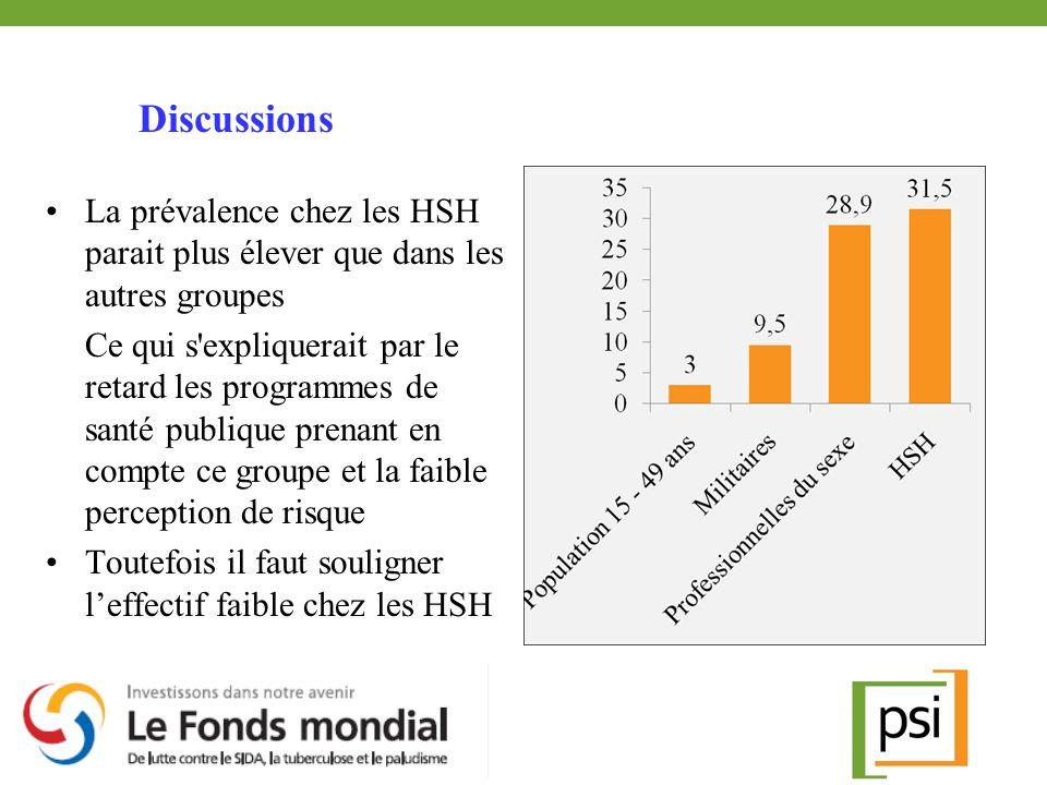 La prévalence chez les HSH parait plus élever que dans les autres groupes Ce qui s'expliquerait par le retard les programmes de santé publique prenant