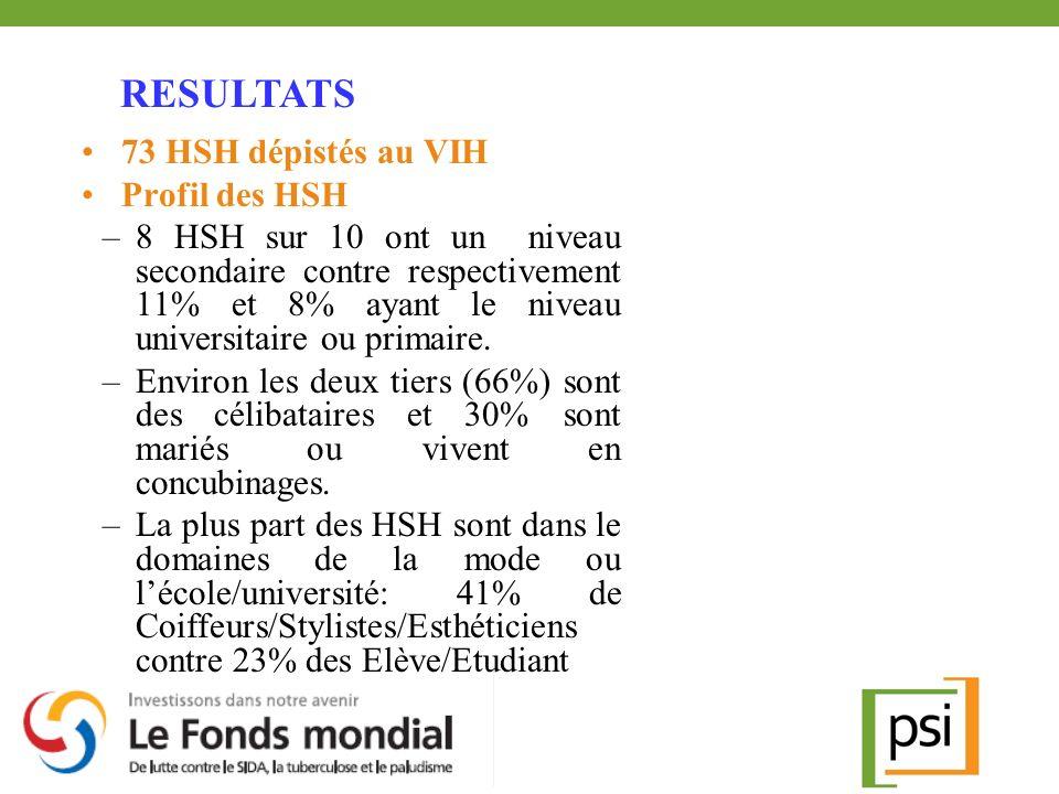 73 HSH dépistés au VIH Profil des HSH –8 HSH sur 10 ont un niveau secondaire contre respectivement 11% et 8% ayant le niveau universitaire ou primaire