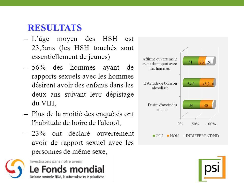 –Lâge moyen des HSH est 23,5ans (les HSH touchés sont essentiellement de jeunes) –56% des hommes ayant de rapports sexuels avec les hommes désirent av