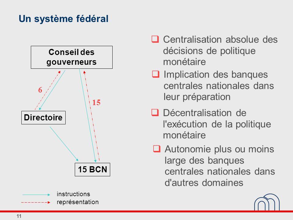 11 Un système fédéral Centralisation absolue des décisions de politique monétaire Décentralisation de l'exécution de la politique monétaire Autonomie