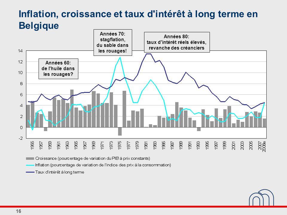 16 Inflation, croissance et taux d'intérêt à long terme en Belgique Années 60: de l'huile dans les rouages? Années 70: stagflation, du sable dans les