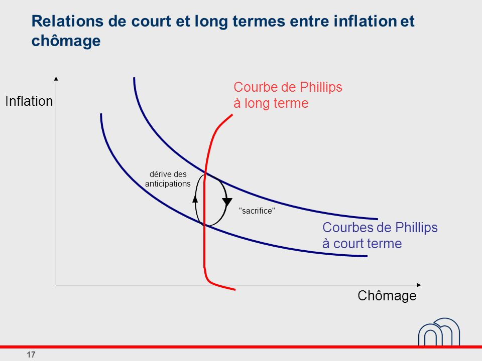 17 Inflation Chômage Relations de court et long termes entre inflation et chômage Courbe de Phillips à long terme Courbes de Phillips à court terme dé