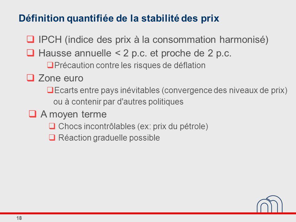 18 Définition quantifiée de la stabilité des prix IPCH (indice des prix à la consommation harmonisé) Hausse annuelle < 2 p.c. et proche de 2 p.c. Préc