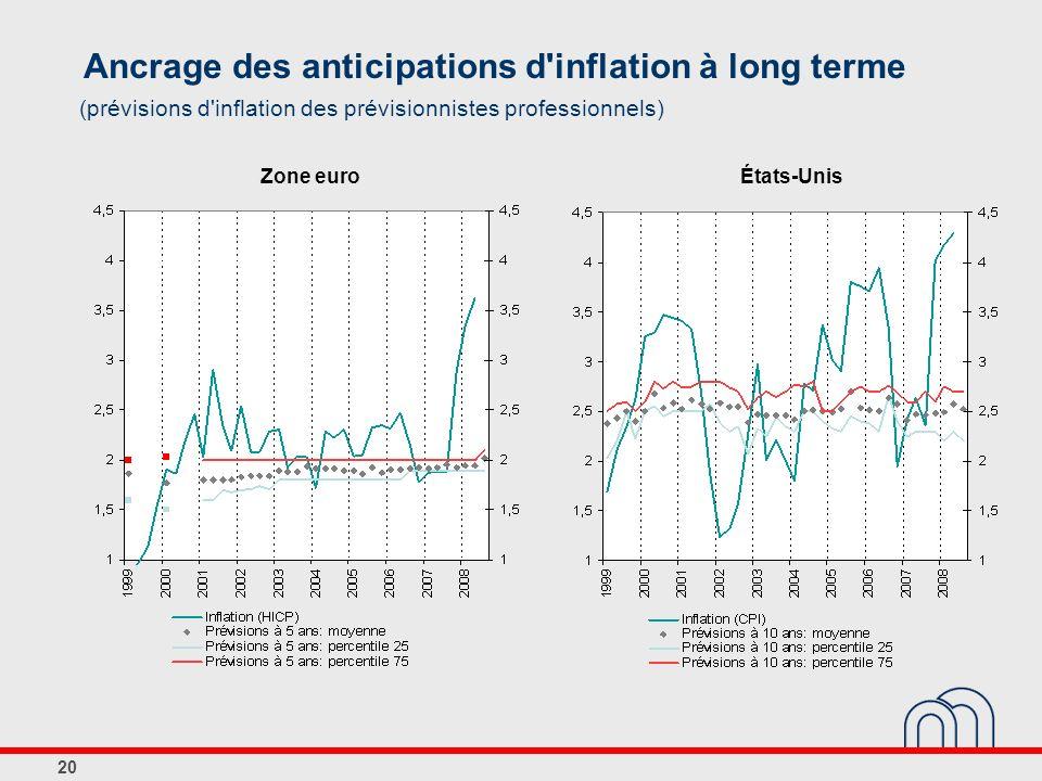 20 Ancrage des anticipations d'inflation à long terme (prévisions d'inflation des prévisionnistes professionnels) États-UnisZone euro