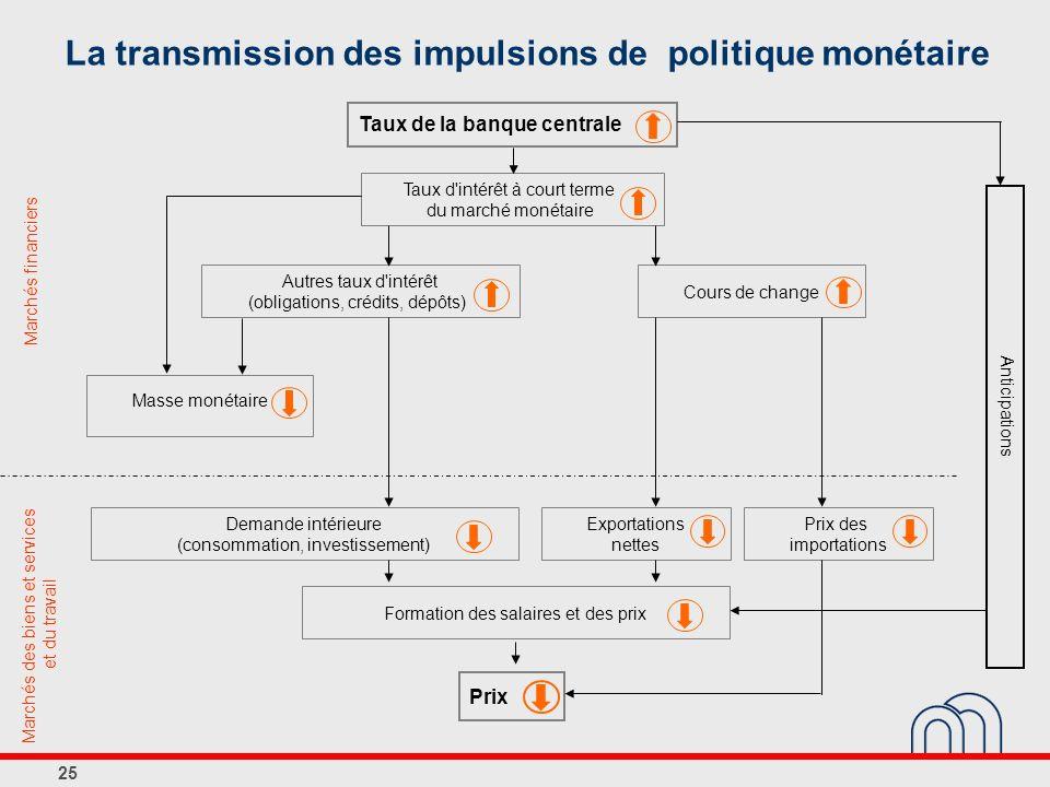 25 La transmission des impulsions de politique monétaire Marchés des biens et services et du travail Marchés financiers Taux de la banque centrale Pri