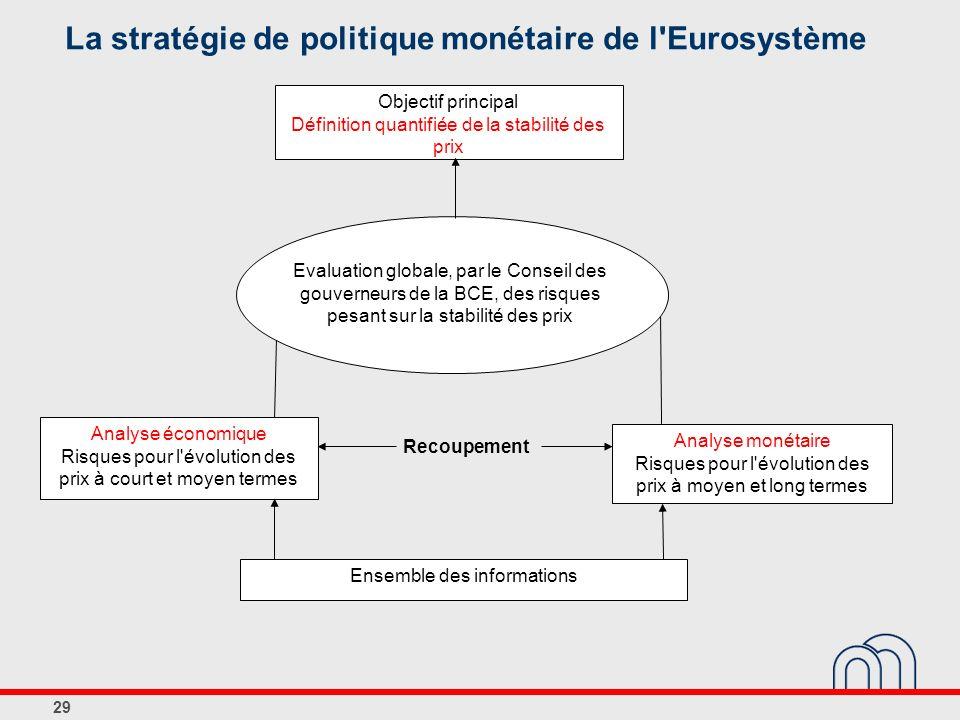 29 La stratégie de politique monétaire de l'Eurosystème Analyse monétaire Risques pour l'évolution des prix à moyen et long termes Analyse économique